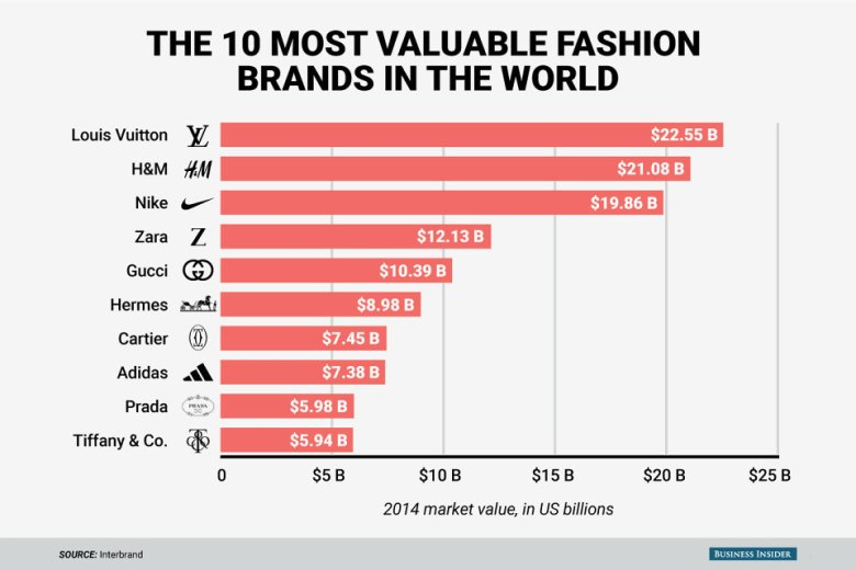 Business Insider - Top 10 Most Valuable Fashion Brands