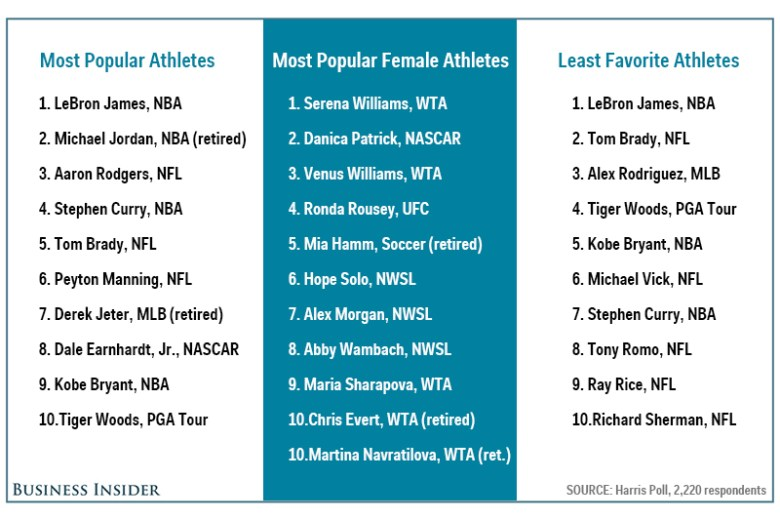 Most Loved Athlete 2015