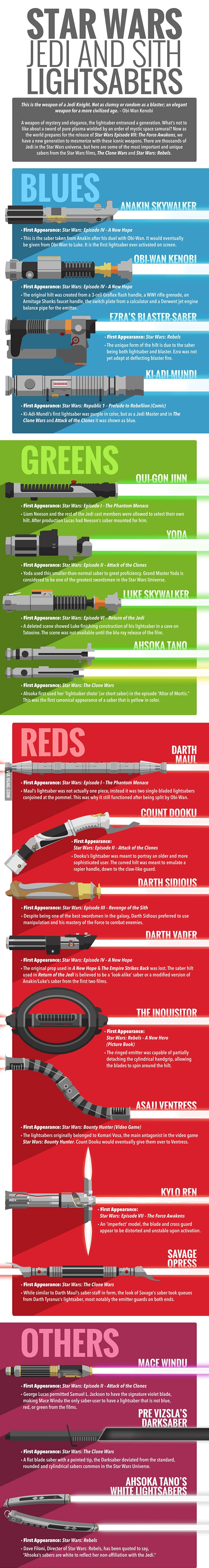 The History Of Star Wars Lightsabers
