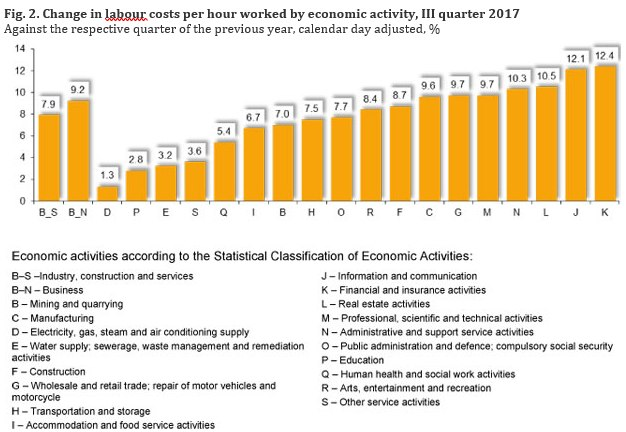 In Q3, labour costs per hour in Lithuania increased by 79  The - calendar quarters