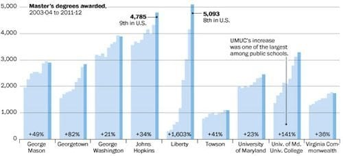 Graph via the Washington Post.