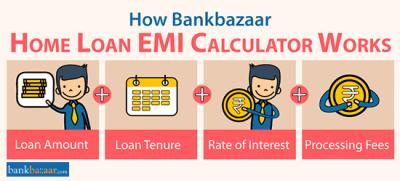 Home Loan EMI Calculator, Housing Loan EMI Calculator India
