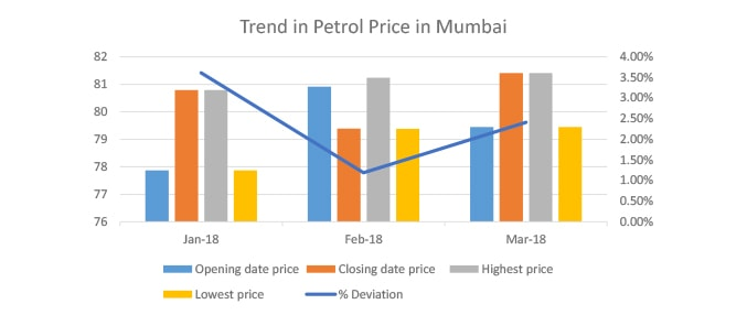 Petrol Price in India Today, Petrol Rate in India, 09 Dec 2018