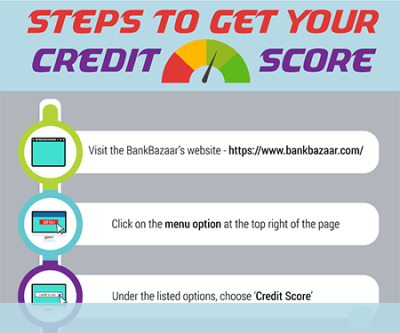 Free Credit Score & CIBIL Score on Par - Get Free Credit Report in India