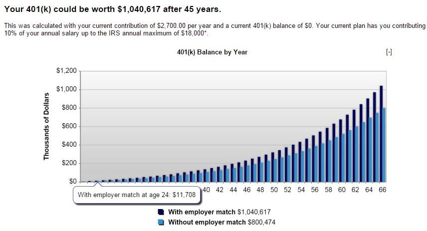 How to Retire with a Million Bucks on a $27,000 Salary