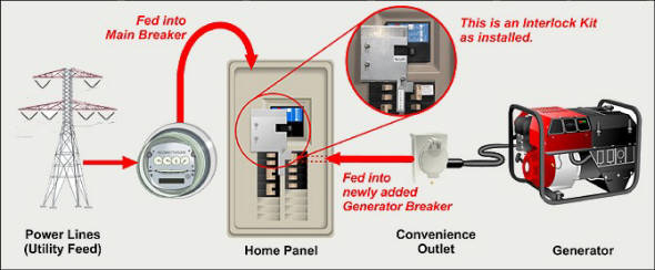 Panel Wiring Generator To House - 4hoeooanhchrisblacksbioinfo \u2022