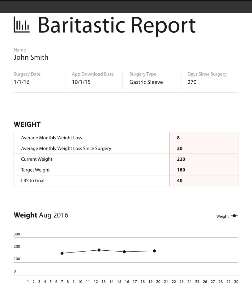 Nutrition After Bariatric Surgery \u2013 A Dietitian\u0027s Guide BariApps