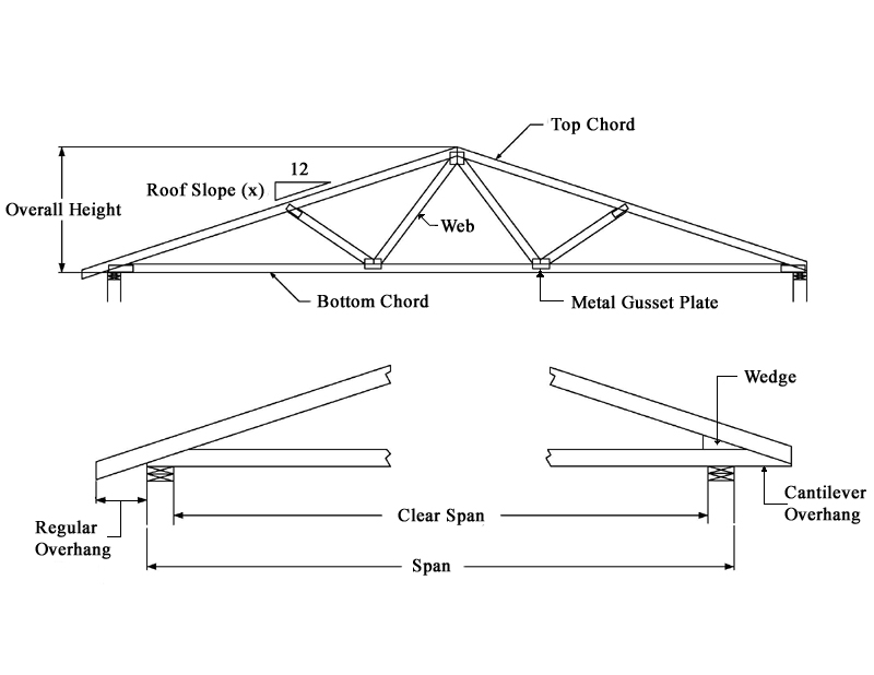 Roof Truss Design Information