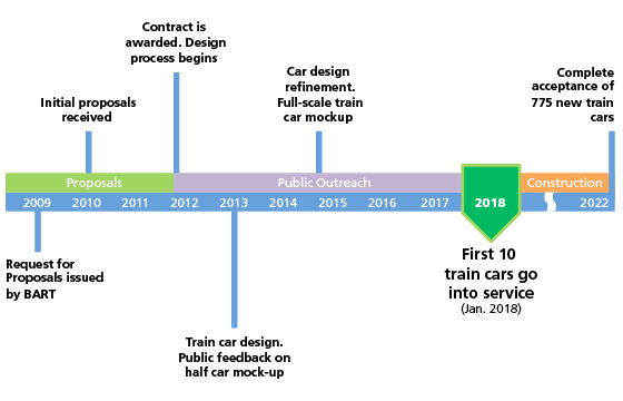 construction timeline schedule