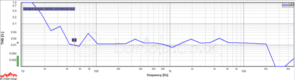 THD version frequency @ 4Vrms