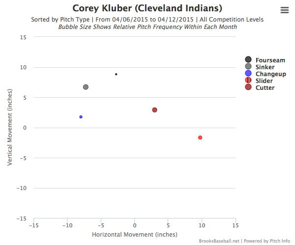 Corey Kluber's pitch movement through two starts in 2015