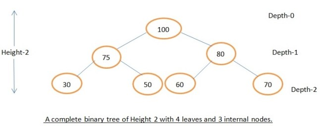 Binary tree height 97 how many nodes