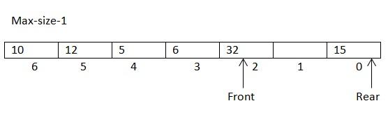 Queue data structure-3