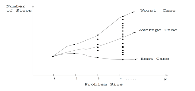 best-worst-average case graph
