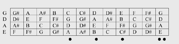 Bass Diagram Notes - DIY Enthusiasts Wiring Diagrams \u2022