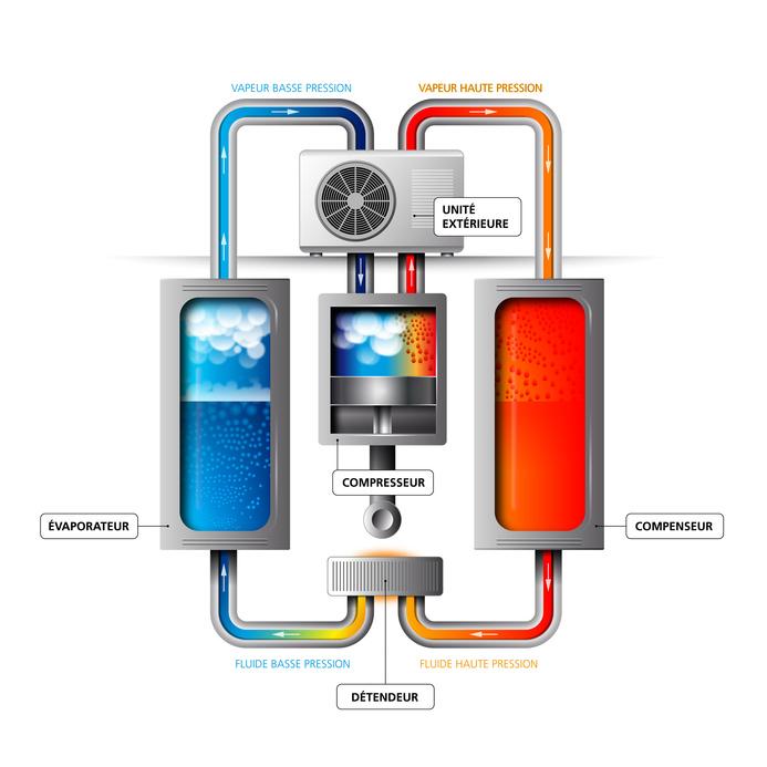 Pompe à chaleur air air maison - Idées de travaux - Echangeur Air Air Maison