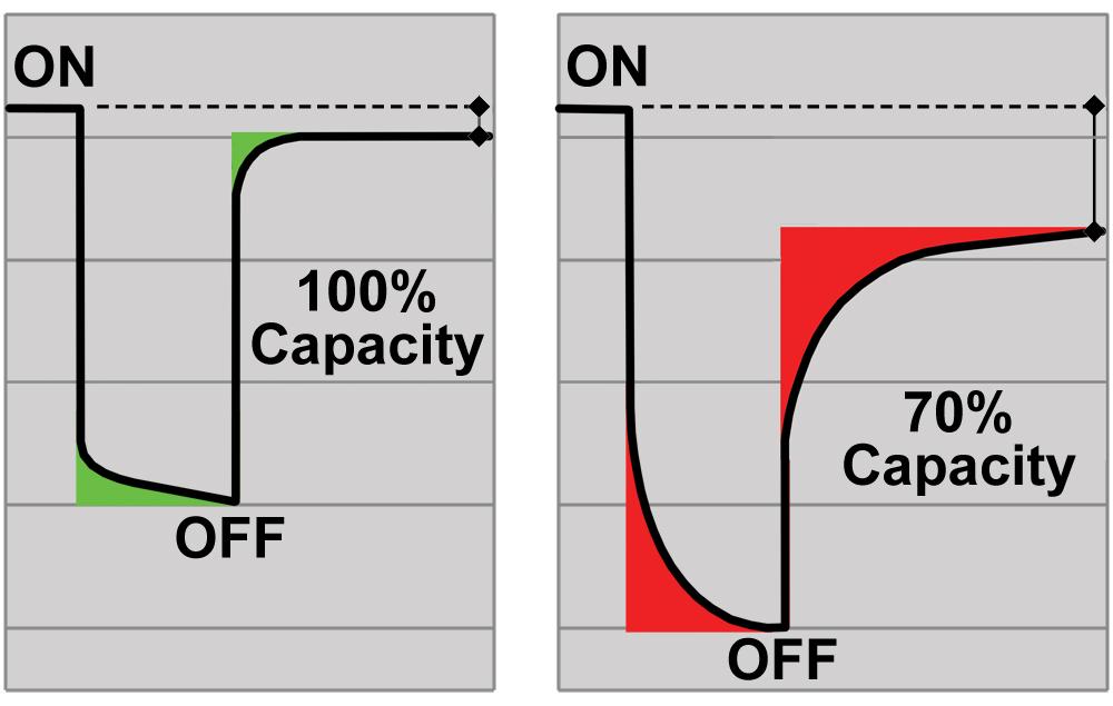 Testing Lithium-based Batteries - Battery University