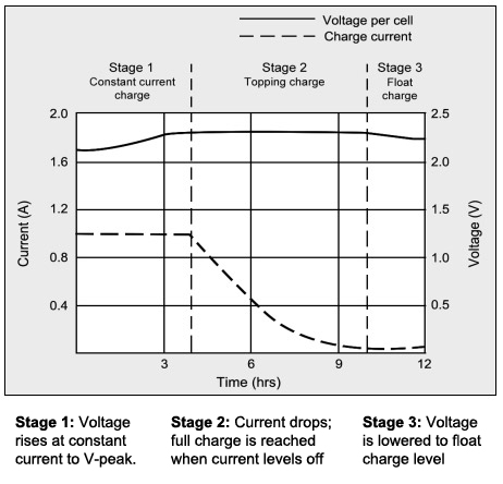 Charging Information For Lead Acid Batteries \u2013 Battery University