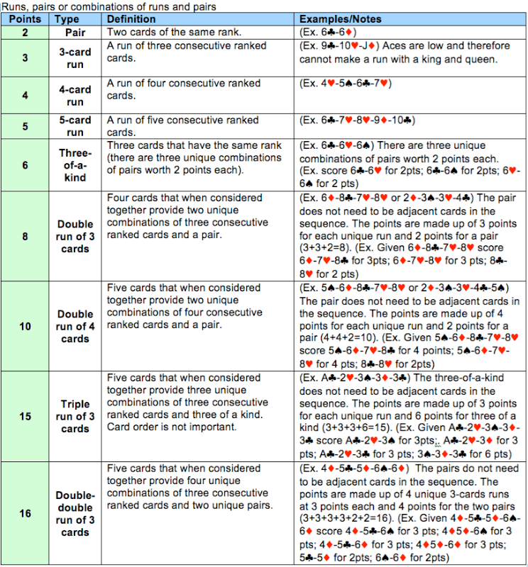 picture relating to Printable Cribbage Rules called √ Printable Cribbage Scoring Chart Similar Key terms