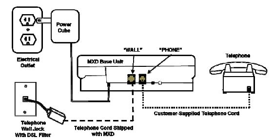 phone line wiring to alarm system