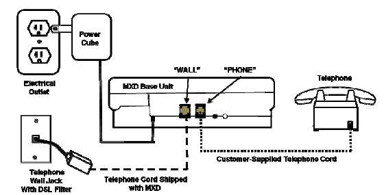 how dsl works diagram