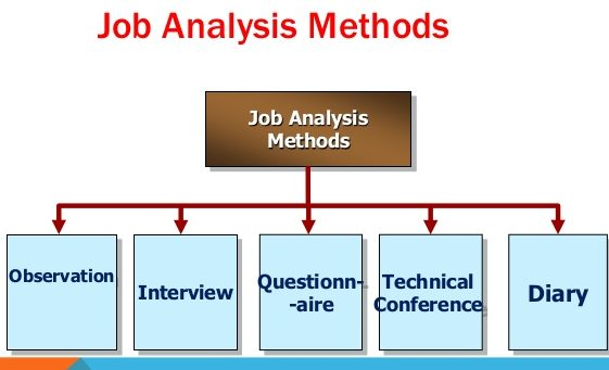 Job Analysis Methods - job analysis