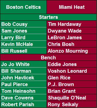 All-Time Boston Celtics vs. All-Time Miami Heat