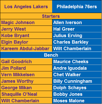 All-Time Los Angeles Lakers vs. All-Time Philadelphia 76ers