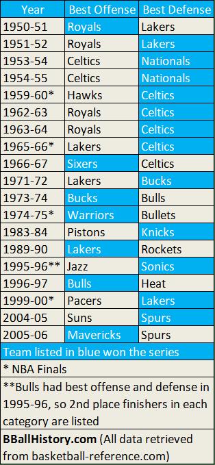 NBA's Best Offense vs. Best Defense