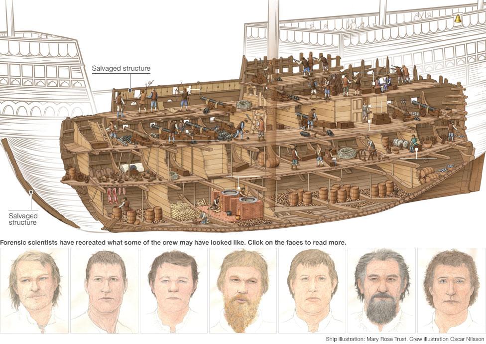 Bbc News The Mary Rose A Tudor Ship39s Secrets Revealed