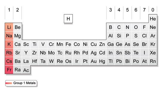 BBC - GCSE Bitesize Group 1 - new periodic table of elements group 1a