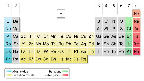 BBC - GCSE Bitesize The alkali metals - overview - new periodic table of elements group 1a