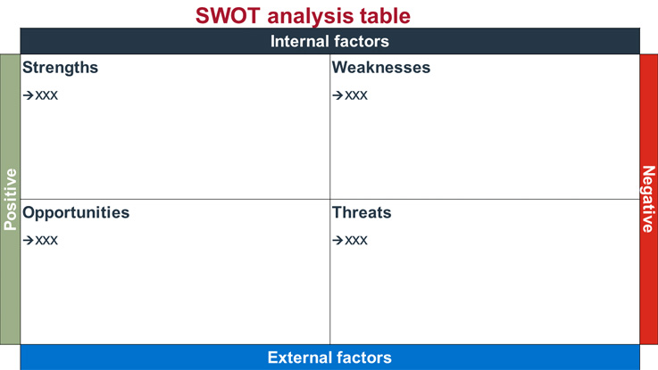 SWOT analysis An easy tool for strategic planning BDCca