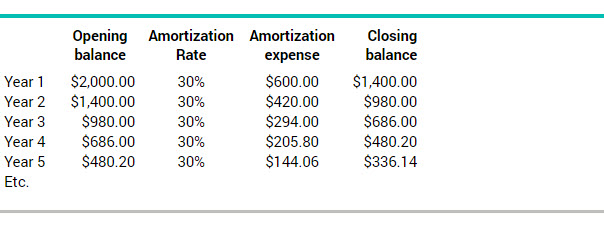 What are amortization expenses BDCca - amorzation
