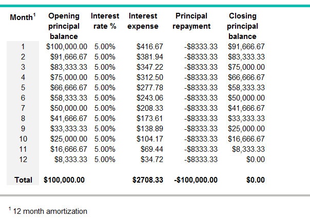 What is an amortization period BDCca - amorzation