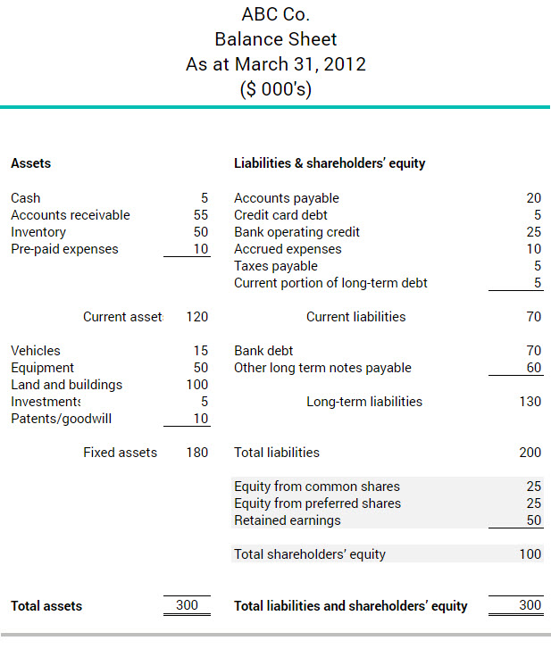 What is shareholders\u0027 equity BDCca