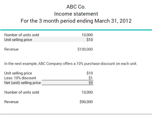 What is a unit selling price BDCca