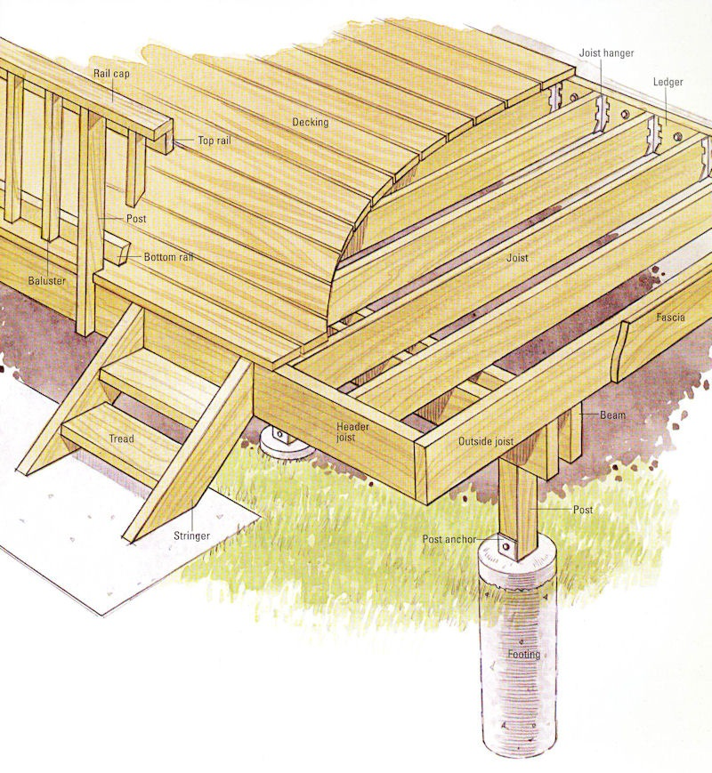 Deck Building Diagram Wiring Diagram