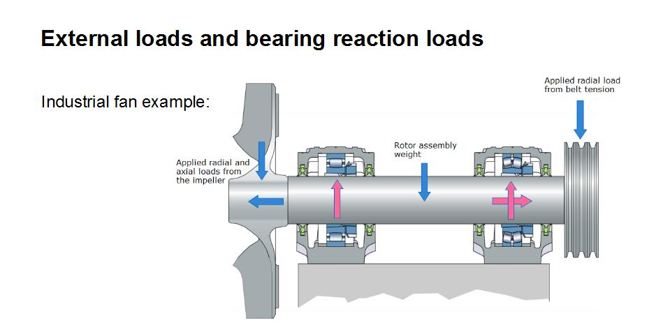 How Do I Determine The Loads On A Bearing Bearing Tips