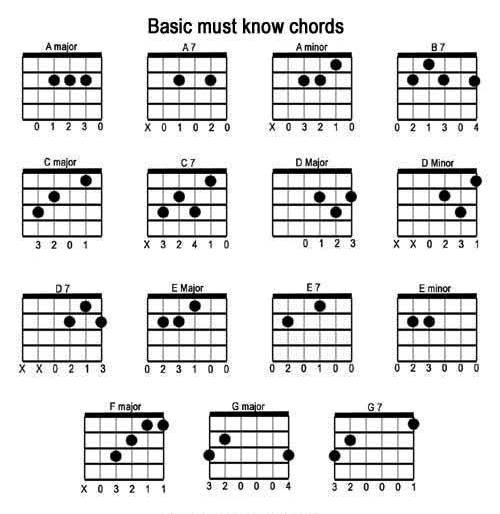 is one or two al...E Chord Ukulele Alternative