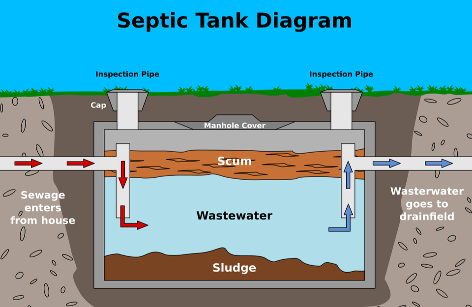 Rules and Regulations for Septic Tanks in France (Fosse Septique