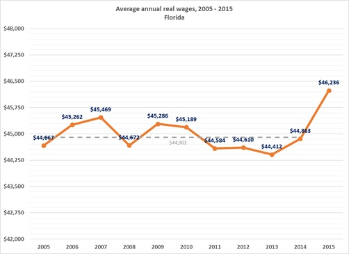A 10-year Overview on Florida\u0027s Real Wages wwwbebrufledu