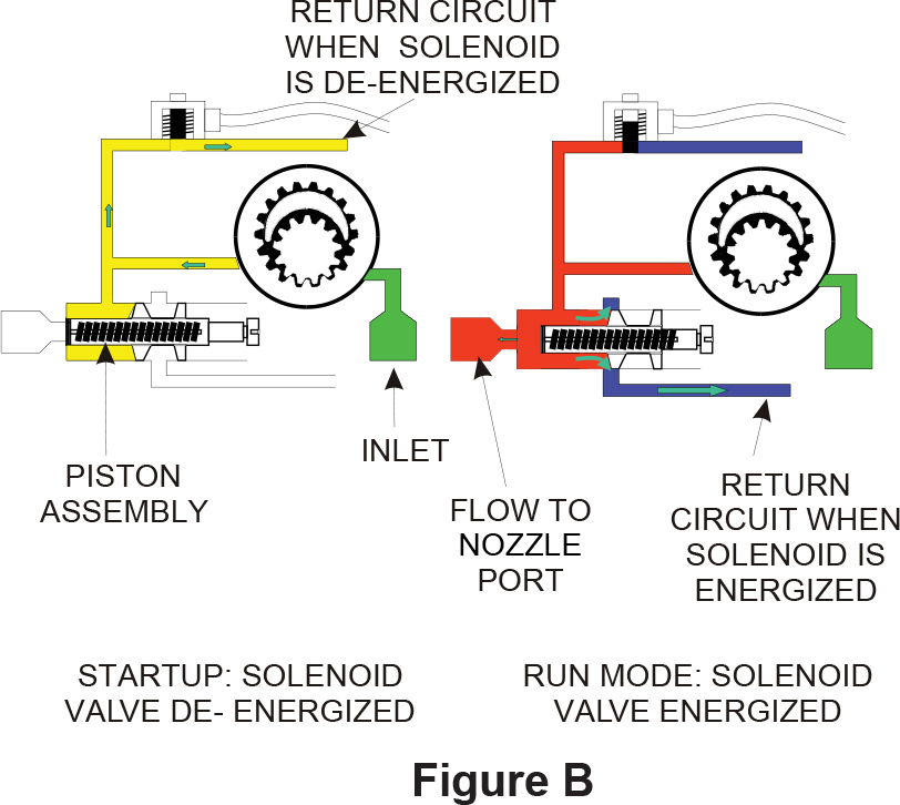 An Introduction To The Beckett Cleancut Fuel Unit Part I Beckett