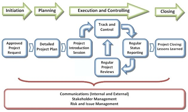 Project Management Services beeprojltd