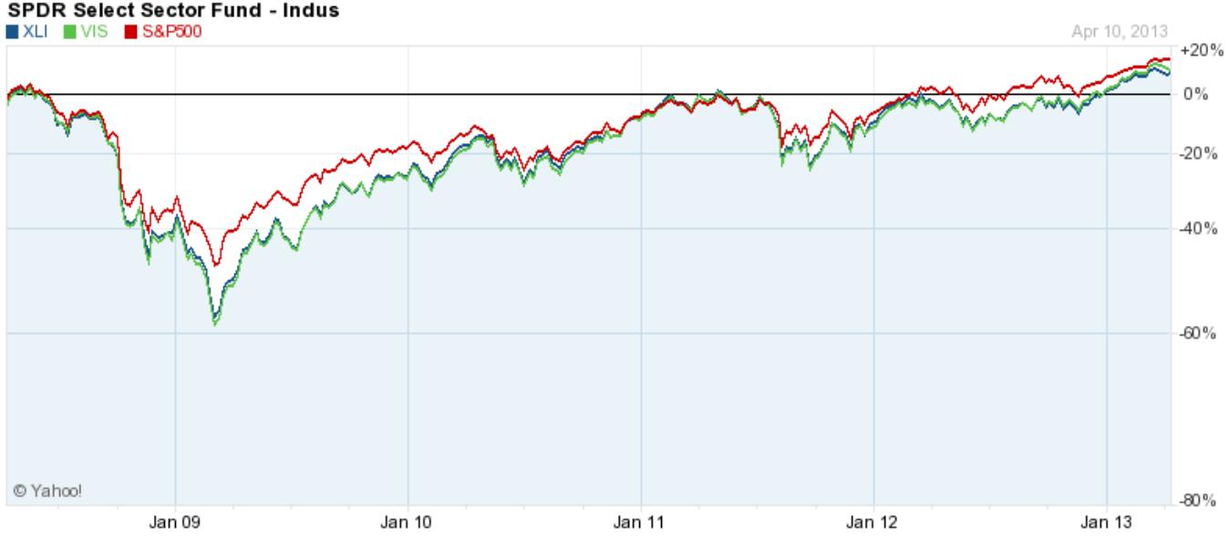 Industrial ETFs XLI VIS Performance vs S&P 500  Begin To