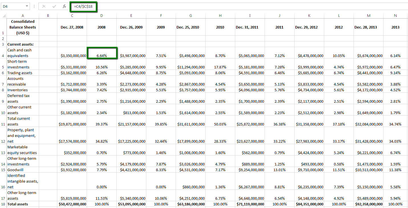 Analyze A Common Size Balance Sheet Income Statement And