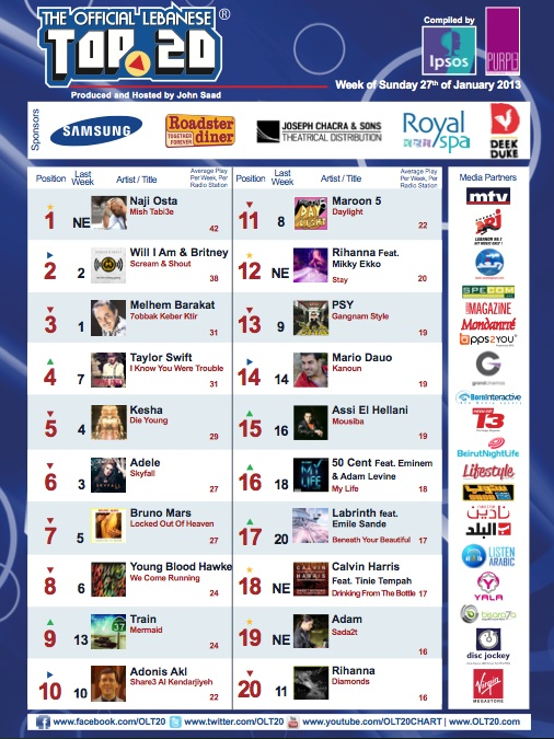 BeirutNightLife.com Brings You the Official Lebanese Top 20 the Week of January 27th, 2013!