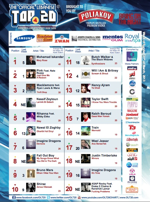 BeirutNightLife.com Brings You the Official Lebanese Top 20 the Week of March 31st, 2013