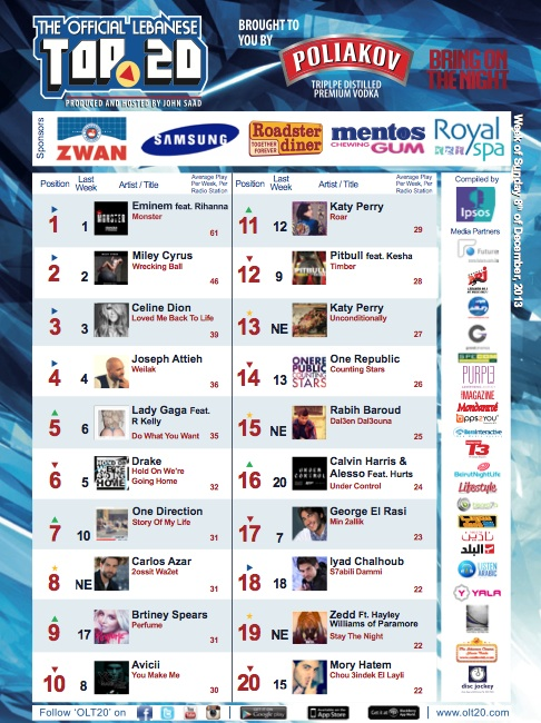 BeirutNightLife.com Brings You the Official Lebanese Top 20 the Week of December 8, 2013