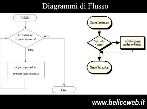 Diagrammi di Flusso - Come risolvere i propri problemi grazie ai